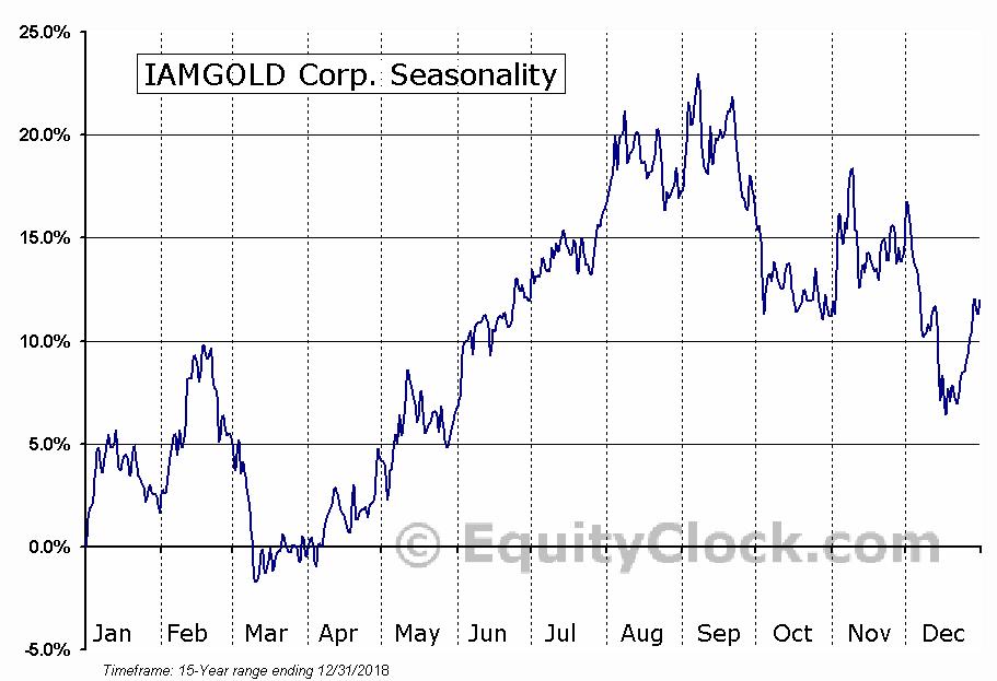 IAMGOLD Corp. (NYSE:IAG) Seasonal Chart