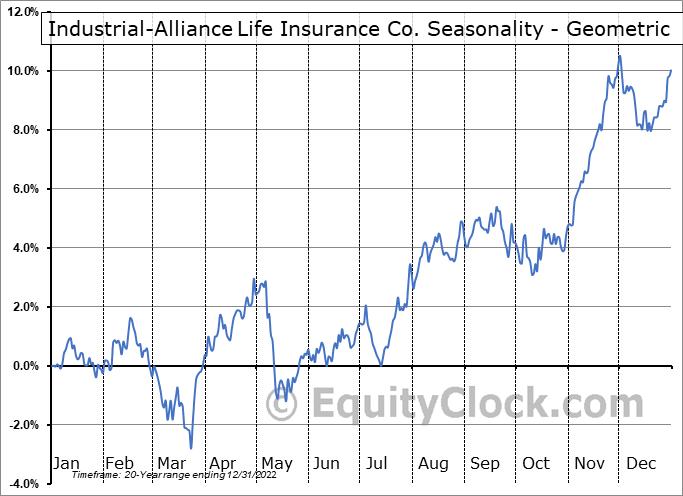 Industrial-Alliance Life Insurance Co. (TSE:IAG.TO) Seasonality