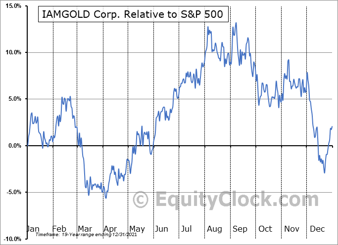IAG Relative to the S&P 500