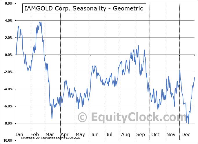 IAMGOLD Corp. (NYSE:IAG) Seasonality