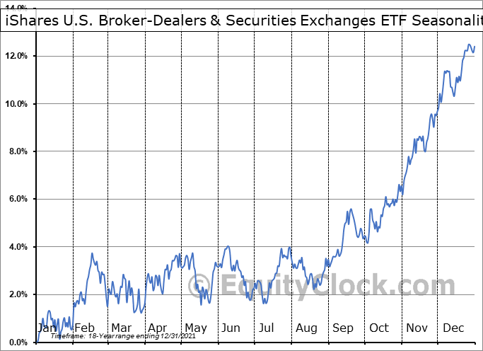 iShares U.S. Broker-Dealers & Securities Exchanges ETF (NYSE:IAI) Seasonal Chart