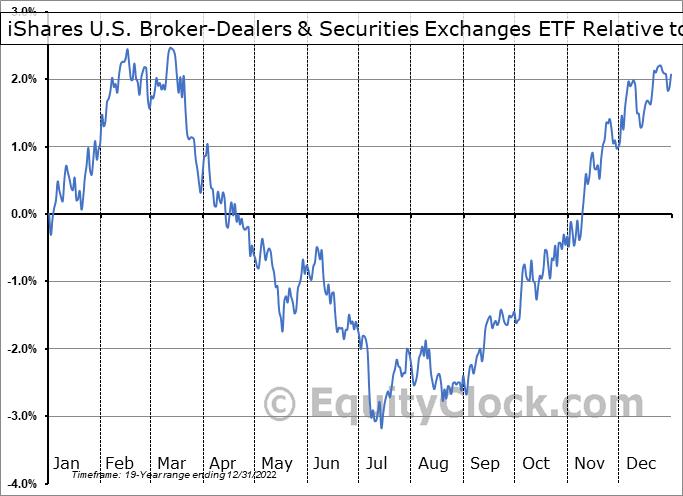 IAI Relative to the S&P 500