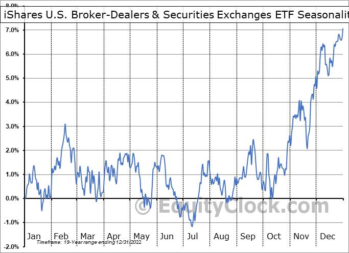 iShares U.S. Broker-Dealers & Securities Exchanges ETF (NYSE:IAI) Seasonality