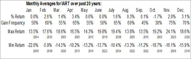 Monthly Seasonal Integra LifeSciences Holdings Corp. (NASD:IART)