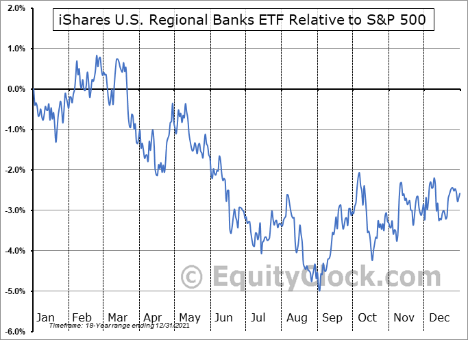 IAT Relative to the S&P 500