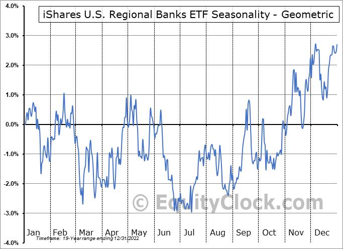 iShares U.S. Regional Banks ETF (NYSE:IAT) Seasonality