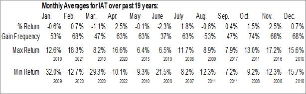 Monthly Seasonal iShares U.S. Regional Banks ETF (NYSE:IAT)