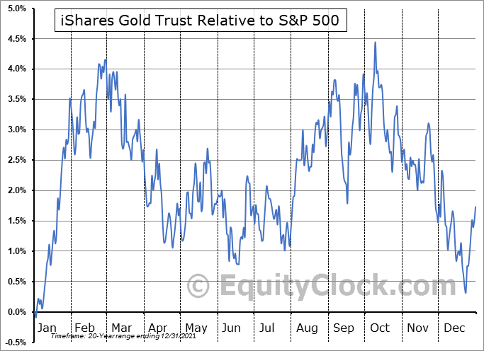 IAU Relative to the S&P 500