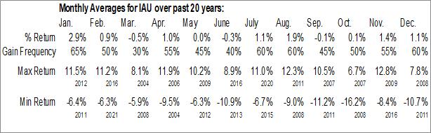 Monthly Seasonal iShares Gold Trust (NYSE:IAU)