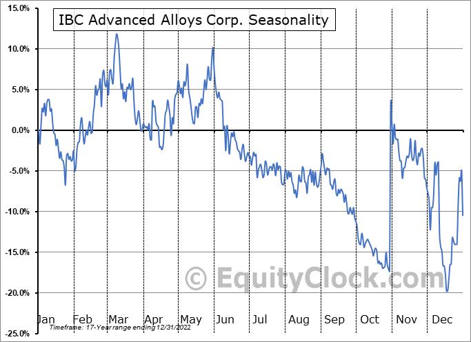 IBC Advanced Alloys Corp. (TSXV:IB.V) Seasonality