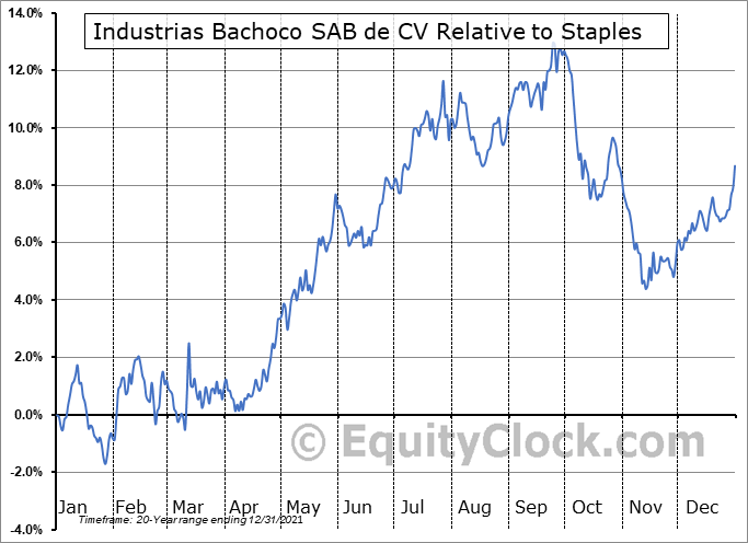 IBA Relative to the Sector