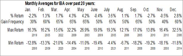 Monthly Seasonal Industrias Bachoco SAB de CV (NYSE:IBA)