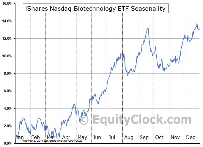 iShares Nasdaq Biotechnology ETF (NASD:IBB) Seasonal Chart