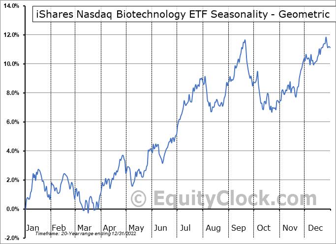 iShares Nasdaq Biotechnology ETF (NASD:IBB) Seasonality