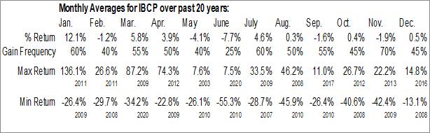 Monthly Seasonal Independent Bank Corp. (NASD:IBCP)