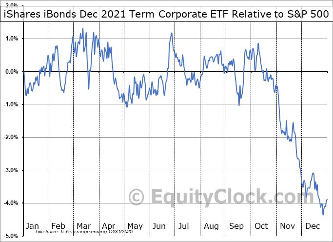 IBDM Relative to the S&P 500