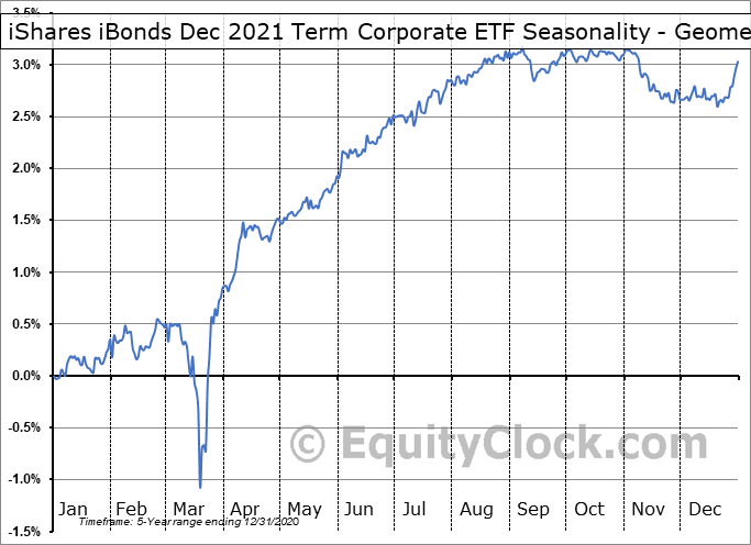 iShares iBonds Dec 2021 Term Corporate ETF (AMEX:IBDM) Seasonality