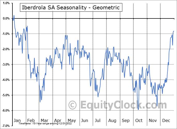 Iberdrola SA (OTCMKT:IBDRY) Seasonality