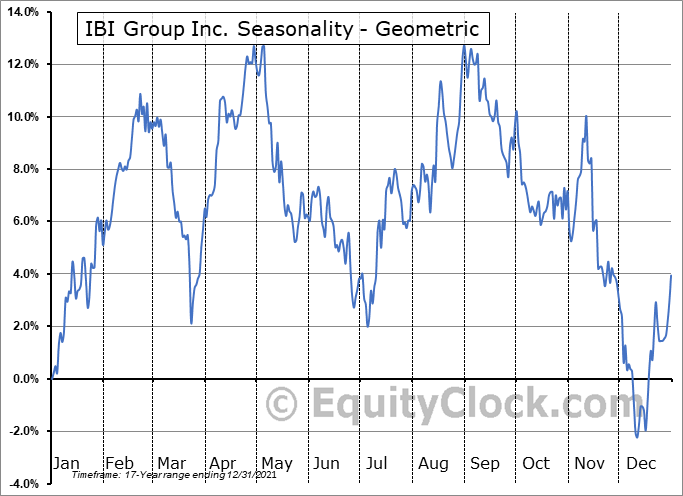 IBI Group Inc. (TSE:IBG.TO) Seasonality