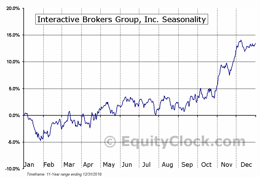 Interactive Brokers Group, Inc. (AMEX:IBKR) Seasonal Chart