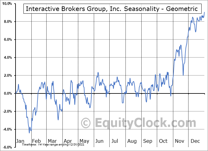 Interactive Brokers Group, Inc. (NASD:IBKR) Seasonality