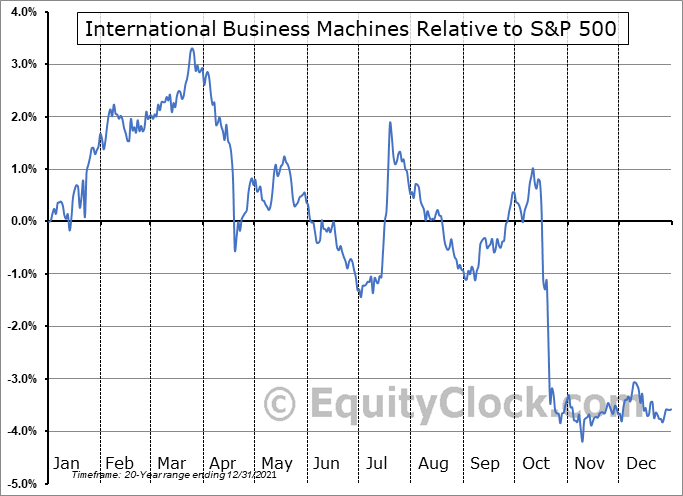 IBM Relative to the S&P 500