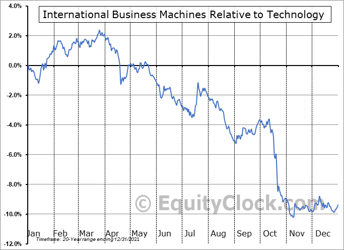 IBM Relative to the Sector