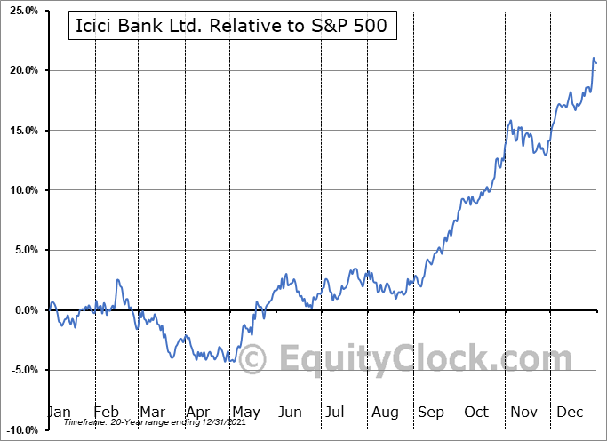 IBN Relative to the S&P 500