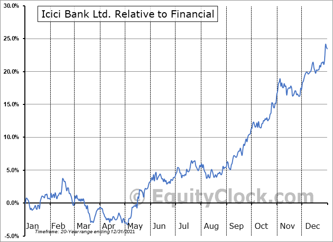 IBN Relative to the Sector