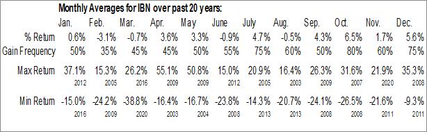 Monthly Seasonal Icici Bank Ltd. (NYSE:IBN)