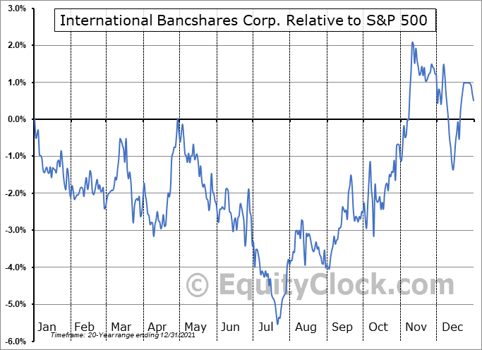 IBOC Relative to the S&P 500