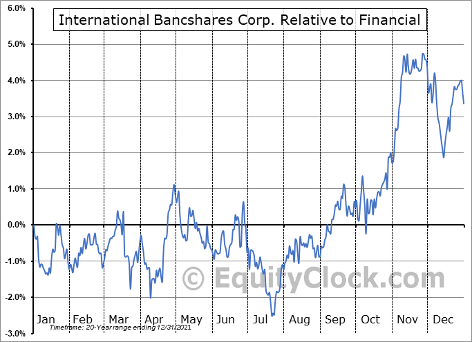IBOC Relative to the Sector