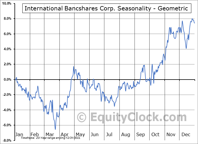 International Bancshares Corp. (NASD:IBOC) Seasonality