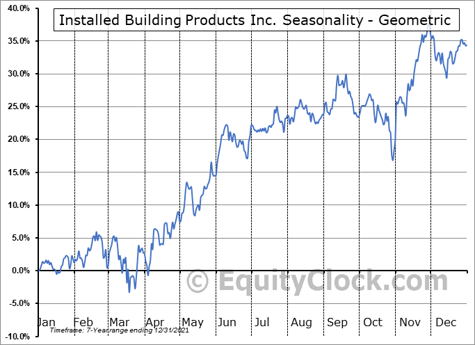 Installed Building Products Inc. (NYSE:IBP) Seasonality