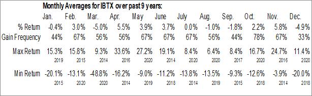 Monthly Seasonal Independent Bank Group Inc. (NASD:IBTX)