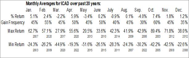 Monthly Seasonal icad, inc. (NASD:ICAD)