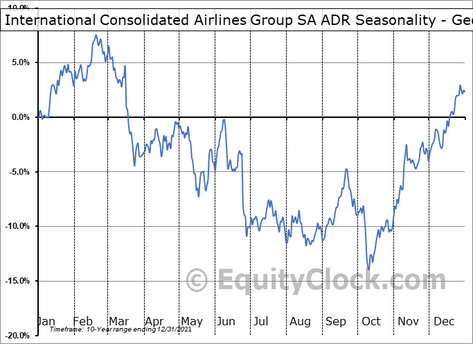 International Consolidated Airlines Group SA ADR (OTCMKT:ICAGY) Seasonality