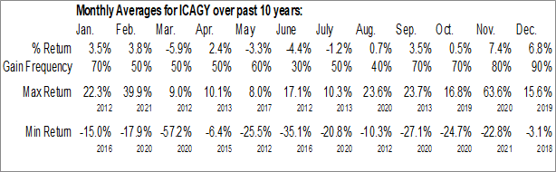 Monthly Seasonal International Consolidated Airlines Group SA ADR (OTCMKT:ICAGY)