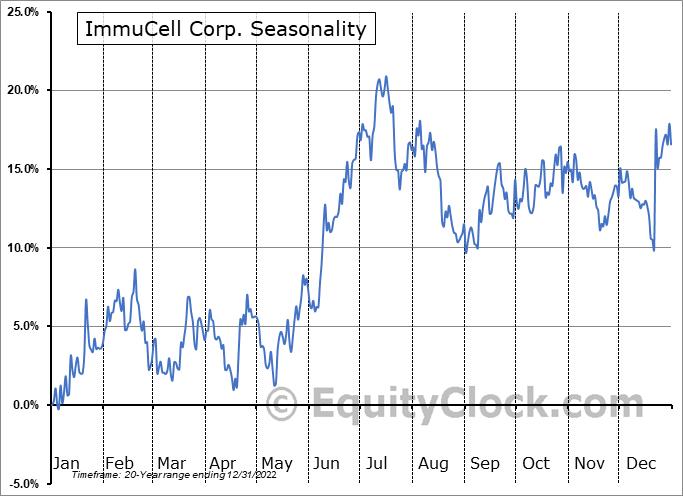 ImmuCell Corp. (NASD:ICCC) Seasonal Chart