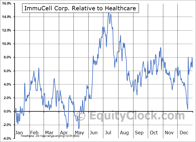ICCC Relative to the Sector