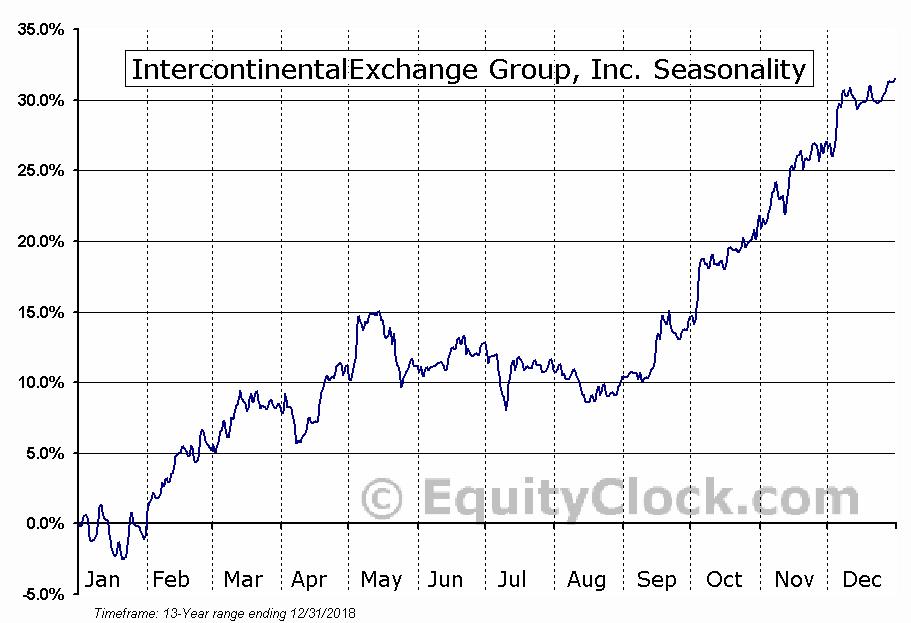 IntercontinentalExchange Group, Inc. (NYSE:ICE) Seasonal Chart