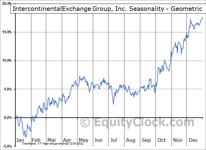 IntercontinentalExchange Group, Inc. (NYSE:ICE) Seasonality