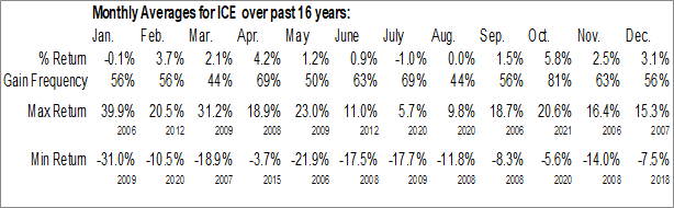 Monthly Seasonal IntercontinentalExchange Group, Inc. (NYSE:ICE)