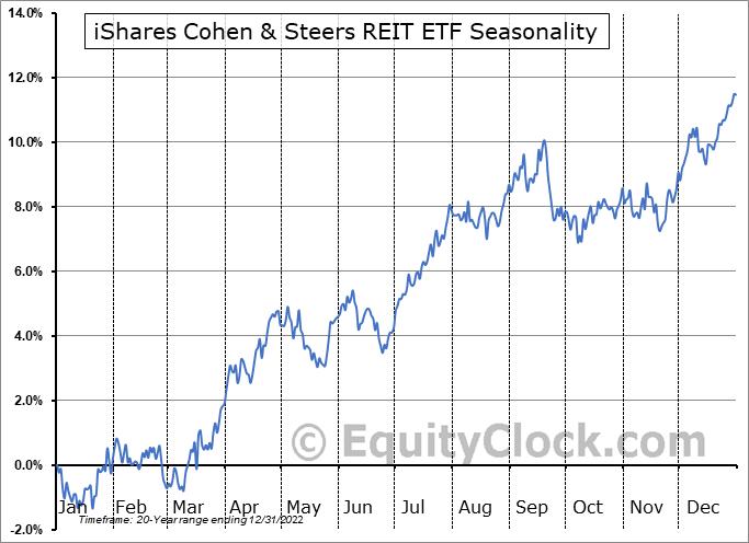 iShares Cohen & Steers REIT ETF (NYSE:ICF) Seasonal Chart