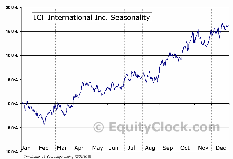 ICF International Inc. (NASD:ICFI) Seasonal Chart