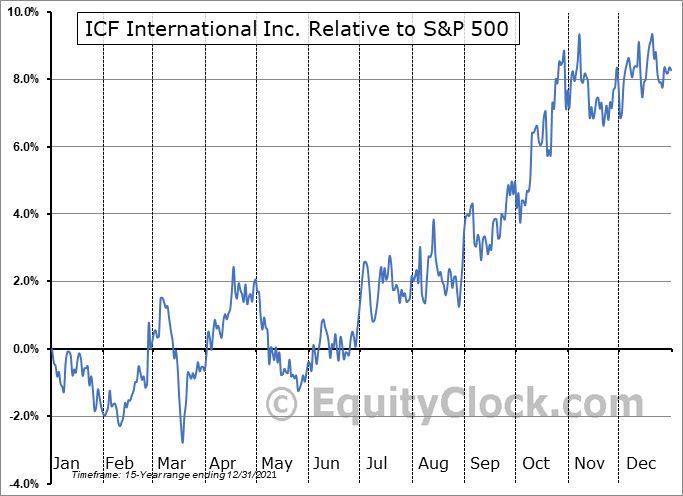 ICFI Relative to the S&P 500