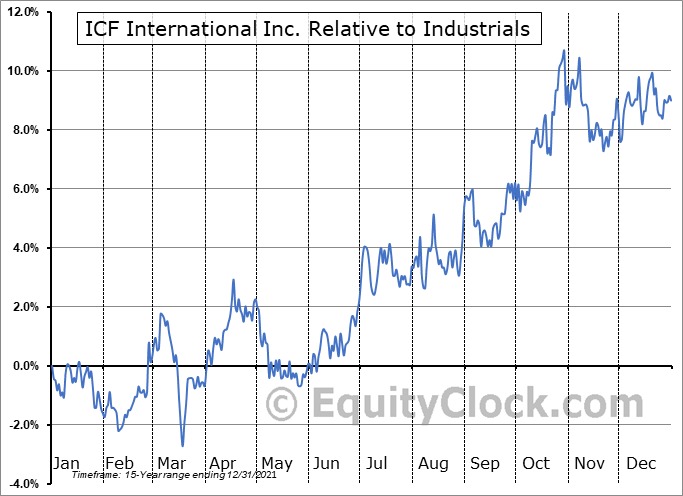 ICFI Relative to the Sector