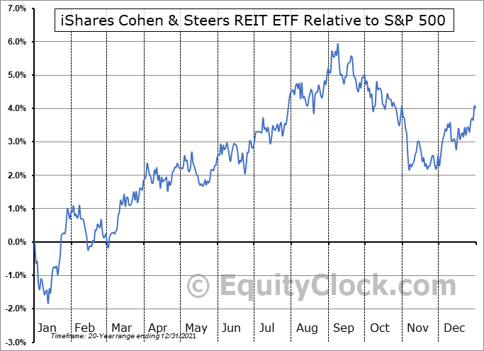 ICF Relative to the S&P 500