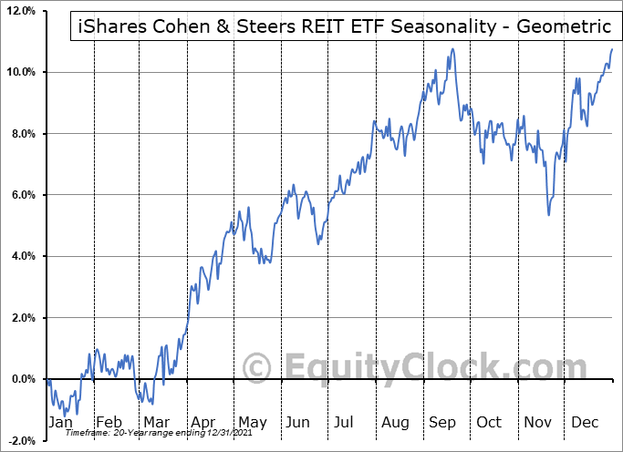 iShares Cohen & Steers REIT ETF (NYSE:ICF) Seasonality