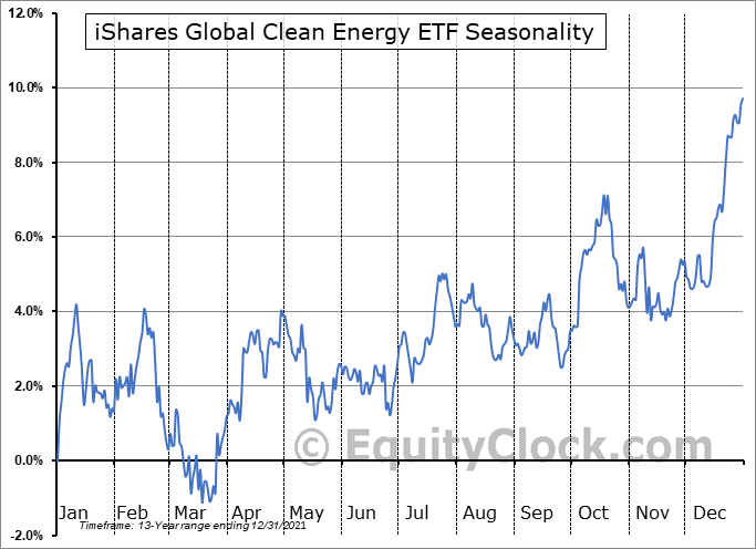 iShares Global Clean Energy ETF (NASD:ICLN) Seasonal Chart